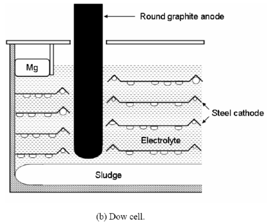 Electrowinning cells for commercial magnesium production