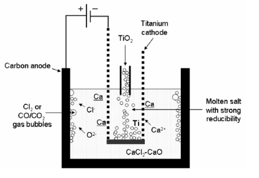Schematic of the OS Process for titanium powder production