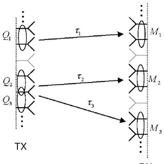 Array response of a lens antenna array with A = 100 and D