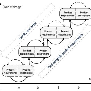 Question generation process in Environment Analysis