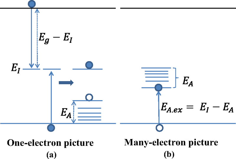 how to make an energy level diagram cb750 wiring chopper band diagrams for acceptor where ei is the impurity or needed create a free hole in valence ea binding