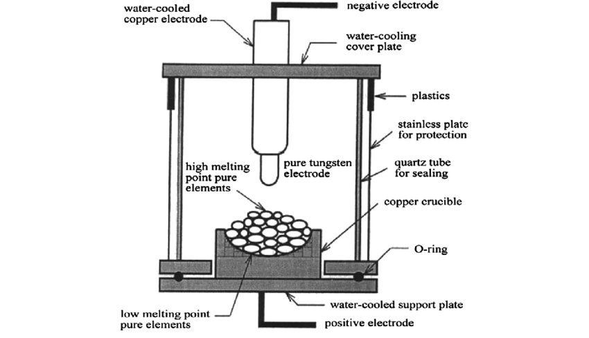1. A schematic diagram of the arc melting method [99