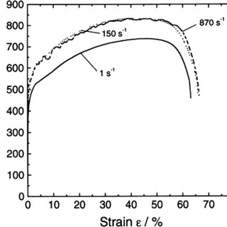 Fig. 1.16. Stress-strain curves of a Hastelloy X alloy