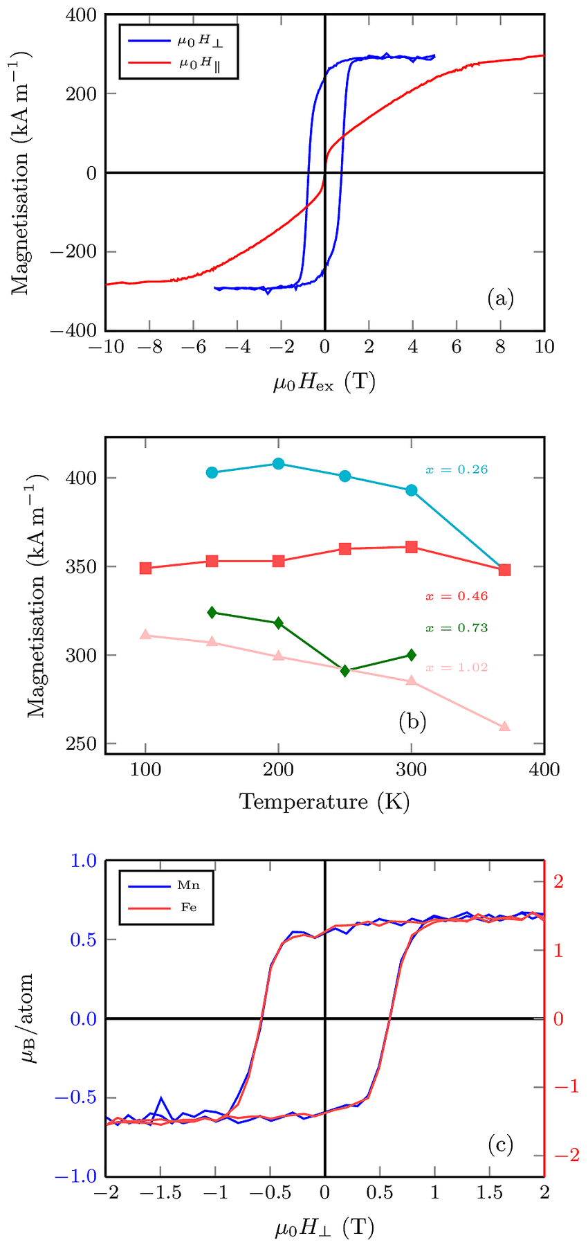 medium resolution of squid magnetometry of a mn 2 fe 0 73 ga film in the oven insert the