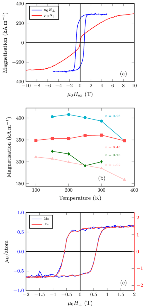 small resolution of squid magnetometry of a mn 2 fe 0 73 ga film in the oven insert the