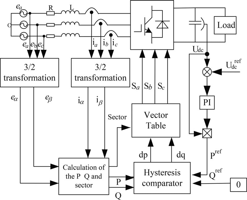 Control diagram of the conventional DPC for ac/dc