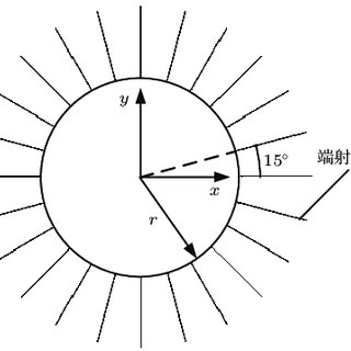 (PDF) 360° scanning multi-beam antenna based on spoof