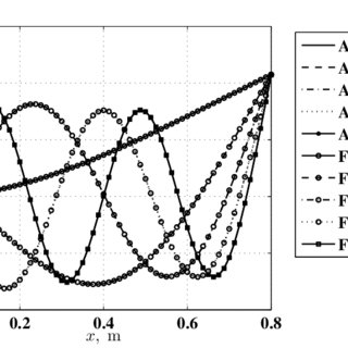 (PDF) Damage identification of beam structures using free