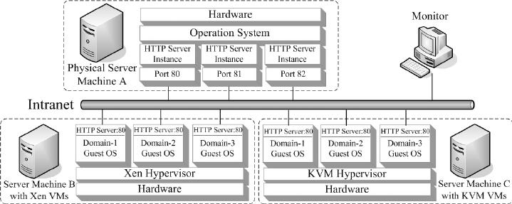Experimental Setup: 3 configured systems, a non