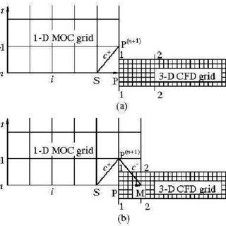 (PDF) Simulation of hydraulic transients in hydropower