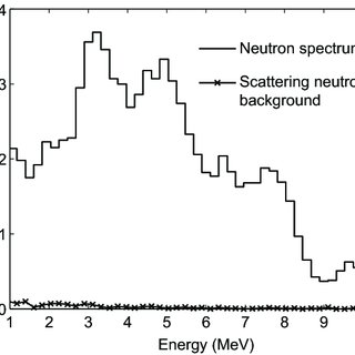 (PDF) Unfolding the fast neutron spectra of a BC501A