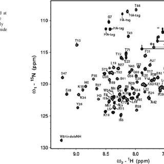 Chemical shift index (CSI) plot of A13DBD. The values of