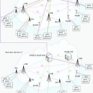 (PDF) Towards ubiquitous massive accesses in 3GPP M2M