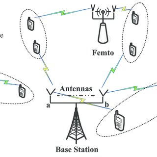 Full-Duplex Wireless Communications and Example of Self