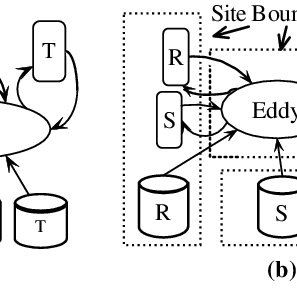 Example join graph, distributed join graph and the