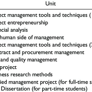 (PDF) Research-Informed Curriculum Design for a Master's