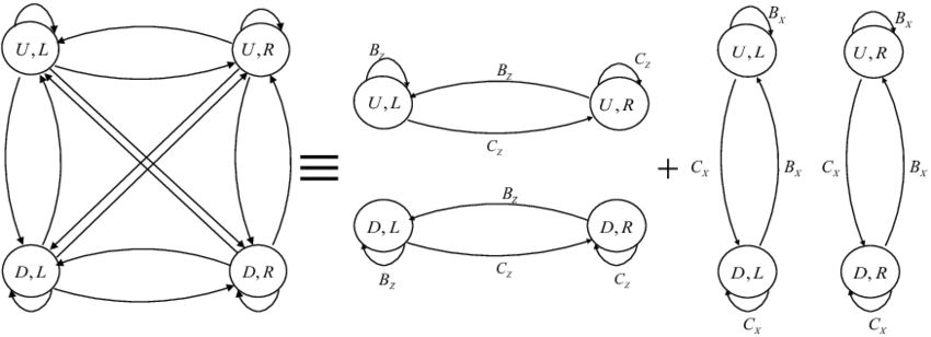 The figure of open quantum walk with two qubits G = V, E