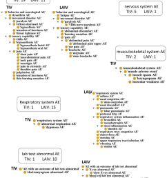 diagram of ae counts grouped by related symptoms behavior neurological system contains the most [ 850 x 1159 Pixel ]