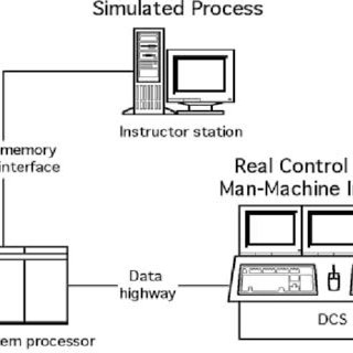 (PDF) Onboard Testing of the Control System in the LNG