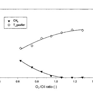 Particle size distribution of fly ash obtained from