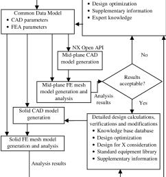 infrastructure change management proces diagram [ 730 x 1323 Pixel ]
