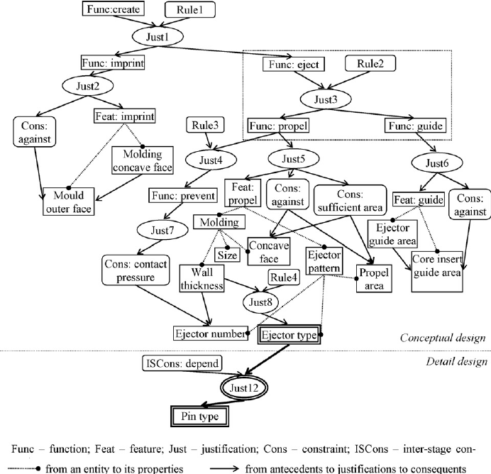 The Dependency Network For The Conceptual Design Of An Ejection