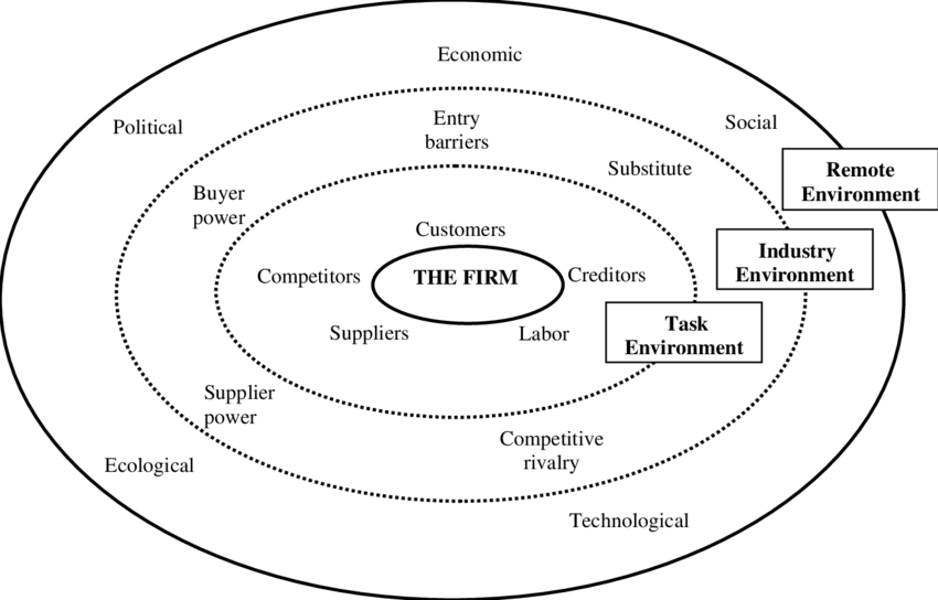 1External environment for a business firm (Source: Pearce