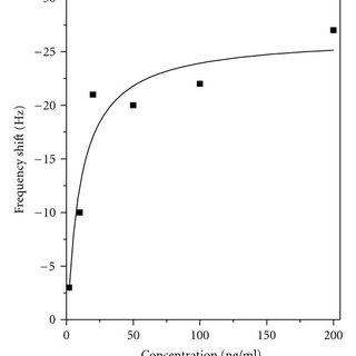 Cantilever-surface PEG-silane modification scheme for
