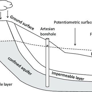 (PDF) A hydraulic test device for free-flowing artesian
