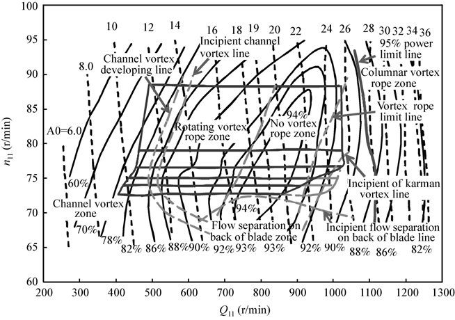 Distribution of various types of vortices in the hill