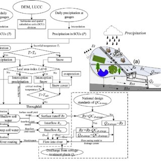 (PDF) Simulation and assessment of urbanization impacts on