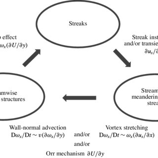 (PDF) Self-sustaining process of minimal attached eddies