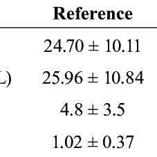(PDF) Determination of Azelastine in Human Plasma by