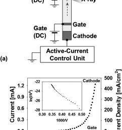 a schematic of the measurement setup b cathode current versus gate [ 850 x 1161 Pixel ]