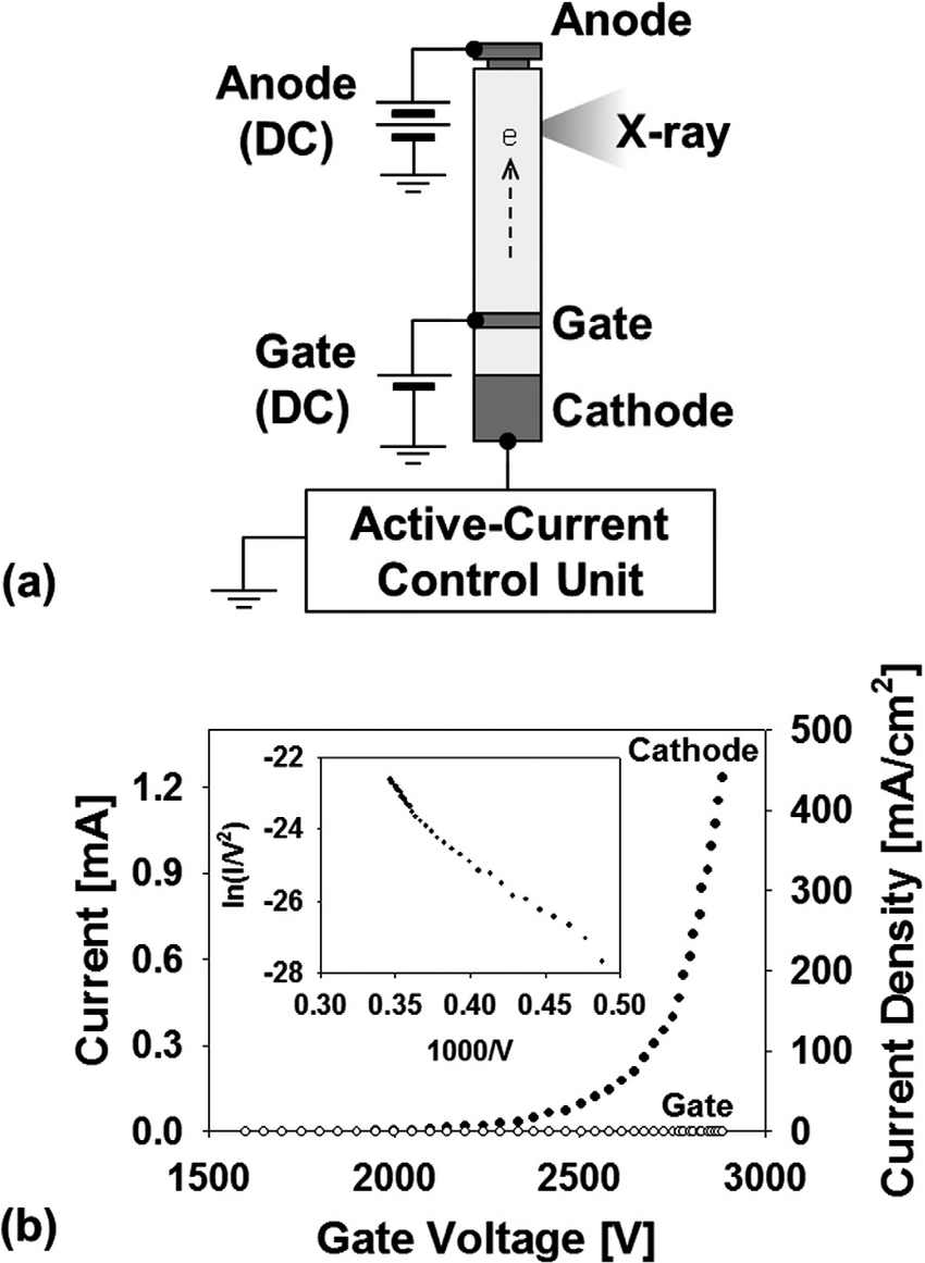 hight resolution of  a schematic of the measurement setup b cathode current versus gate