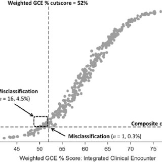 (PDF) Differential Weighting for Subcomponent Measures of