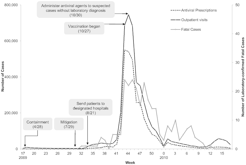 Outbreak of Pandemic Influenza A (H1N1) 2009 and Main