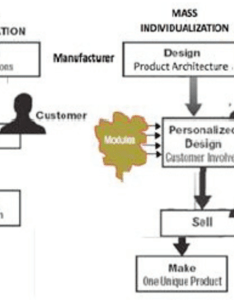 Flow chart of mass customization and open products also download rh researchgate