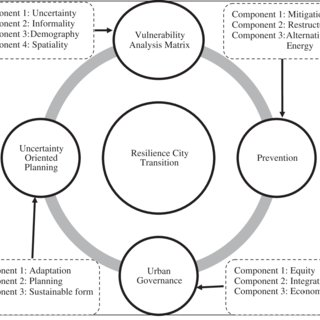 (PDF) Planning the resilient city: Concepts and strategies