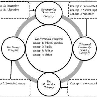 (PDF) Towards a Sustainability Education Framework