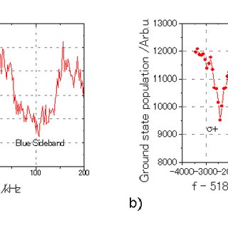 a) Sideband structure in the observed spectrum of the