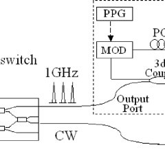 Dynamic all-optical switching with control light from MLFL