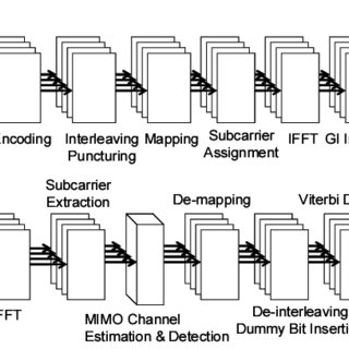 (PDF) VLSI implementation of a 4x4 MIMO-OFDM transceiver