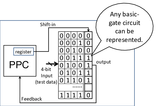 Shift operation in adaptive basic-gate circuit (ABG