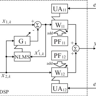 (PDF) MULTI-CHANNEL ACTIVE NOISE CONTROL SYSTEM USING THE