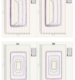 comparison of 2d dose distributions with the step and pyramid pattern download scientific diagram [ 850 x 1168 Pixel ]