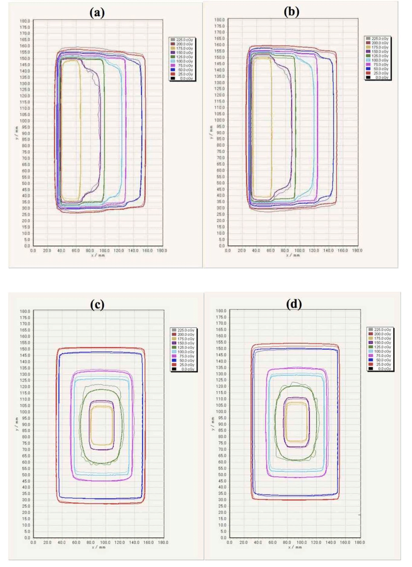 medium resolution of comparison of 2d dose distributions with the step and pyramid pattern download scientific diagram