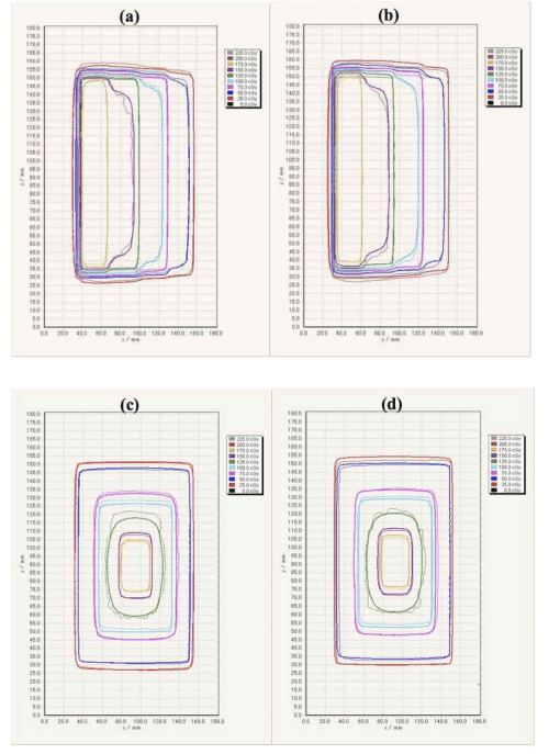 small resolution of comparison of 2d dose distributions with the step and pyramid pattern download scientific diagram