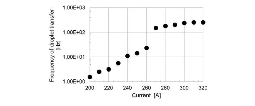 Relationship between the arc current and transfer