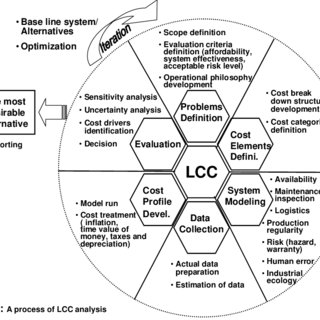 Life cycle cost consisting of acquisition costs and